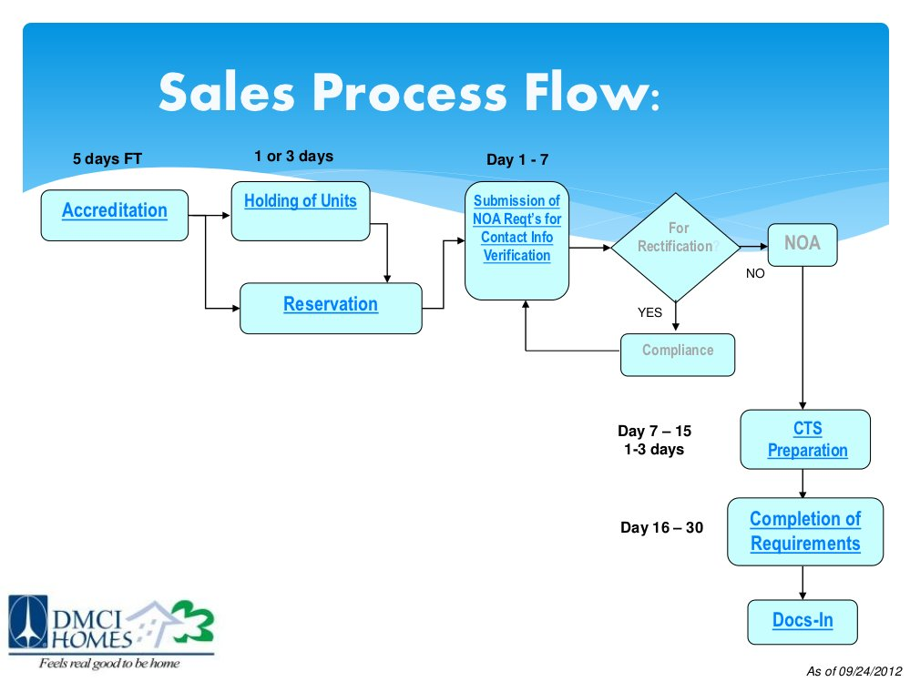 Visio Process Map Symbols, Visio, Free Engine Image For ...