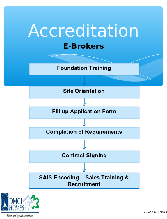 Accreditation Flow Chart | dmcibrokers.com